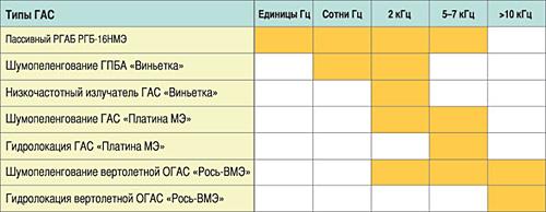Частотные диапазоны современных отечественных ГАС (на примере экспортных модификаций).